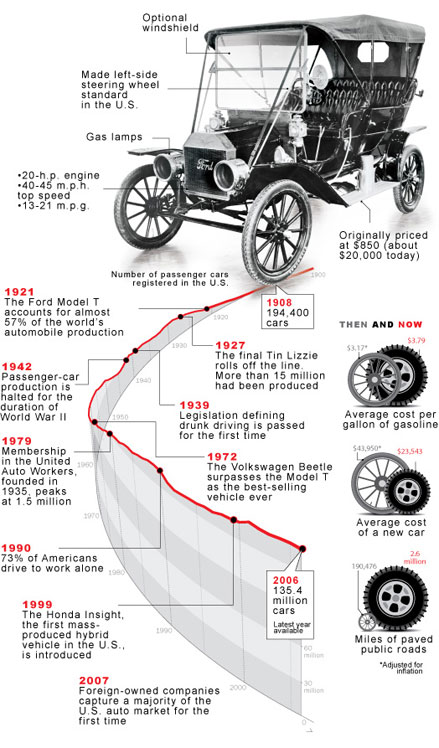 history of electric vehicles timeline. Black Bedroom Furniture Sets. Home Design Ideas