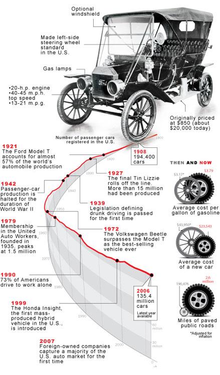 history of electric vehicles timeline. Black Bedroom Furniture Sets. Home Design Ideas